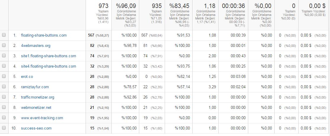 referans-spam-trafik-oranlari