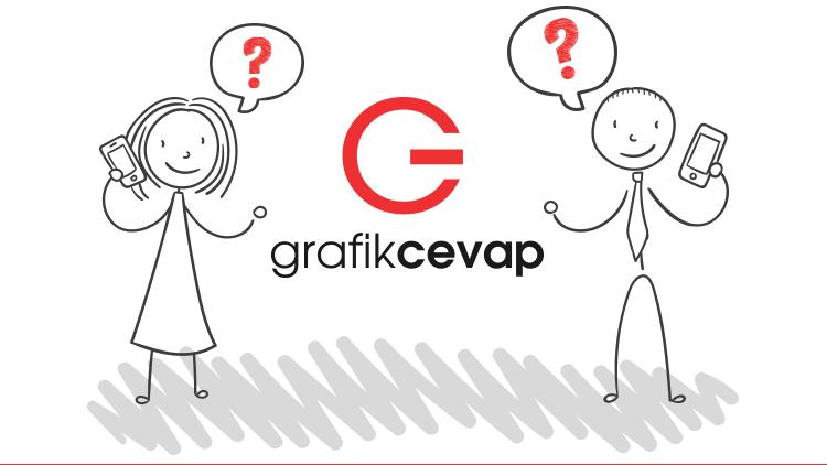 GrafikCevap Soru Cevap Sitesi Yayında