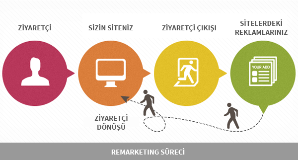 remarketing-sureci